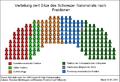 Sitzverteilung Nationalrat nach Fraktionen.PNG