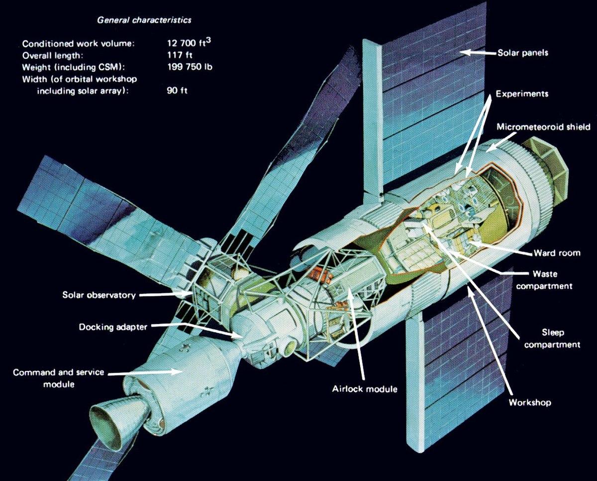 Skylab – Wikipédia, a enciclopédia livre