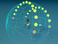 Day arcs at 20° latitude
