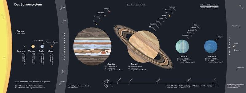 Datei:Sonnensystem-Grafik.pdf