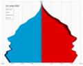 Sri Lanka single age population pyramid 2020.png