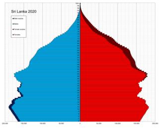 Demographics of Sri Lanka
