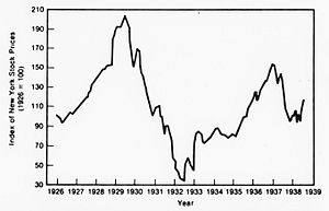 Causes of the Great Depression - New York stock market index