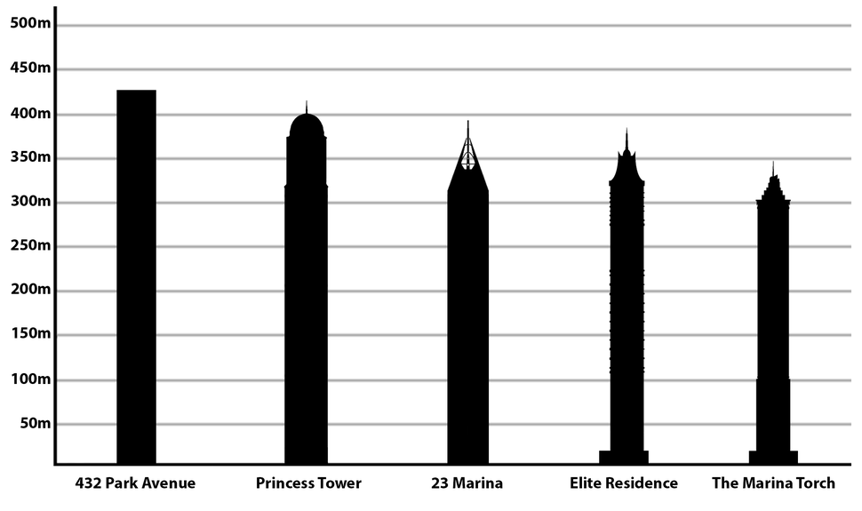 Tallest residential buildings in the world