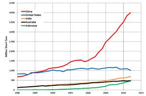 Peak coal - Coal production trends 1980-2012 in the top five coal-producing countries (US EIA)
