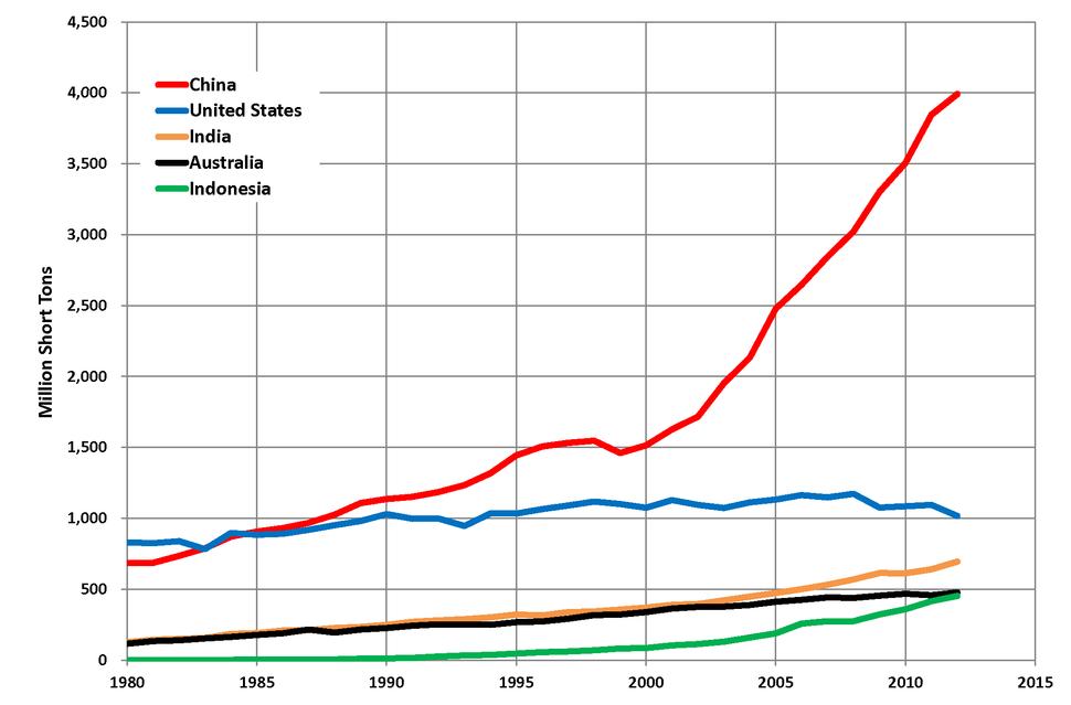 Top 5 Coal Producing Countries