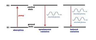Sound amplification by stimulated emission of radiation - A representation of the two level system. We can see the induced absorption, the spontaneous emission and the induced emission