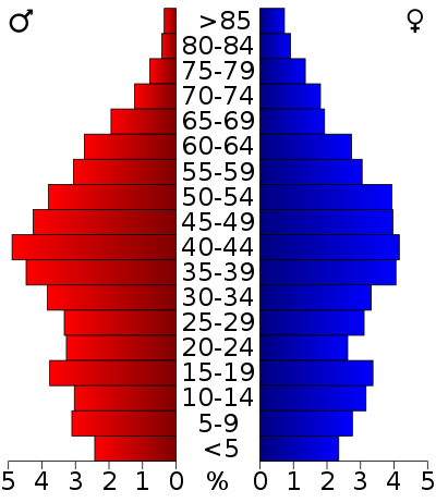 Age distribution of Buchanan County, Virginia