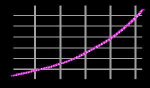 Demographics of Uganda - The population of Uganda (2005 FAO data; number of inhabitants in millions)