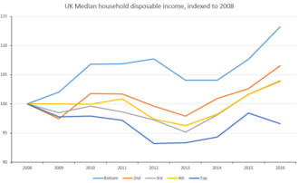 United Kingdom government austerity programme - UK median household disposable income by income group for 2008–2016, indexed to 2008