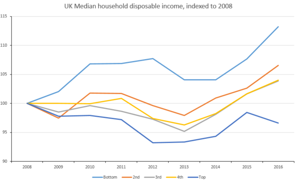 UK median household disposable income by income group for 2008-2016, indexed to 2008[1]