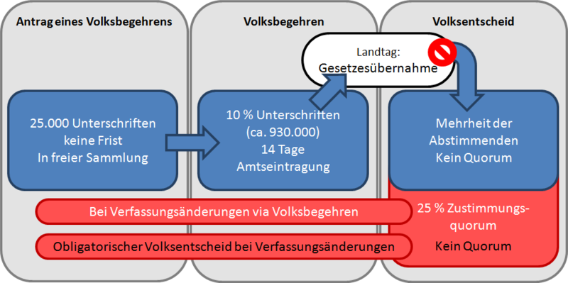 File:Volksgesetzgebungsverfahren DE BY.png