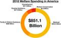 Welfare in America.png