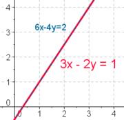 Wiki linearna funkcija stand1.png