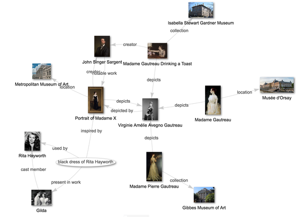 Example Wikidata Query knowledge graph showing Portrait of Madame X