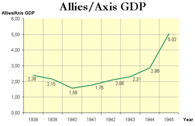 Allied to Axis GDP ratio.