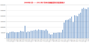 Chinese Wikipedia - Page view statistics as of July 2012