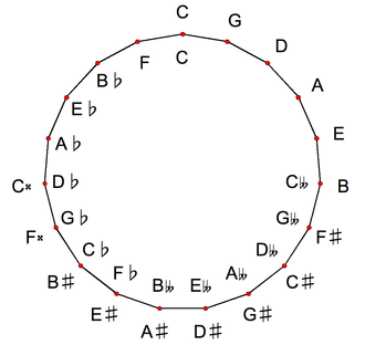 19 equal temperament - Circle of fifths in 19 equal temperament
