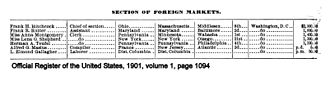 Foreign Agricultural Service - Roster of the Section of Foreign Markets in 1901.
