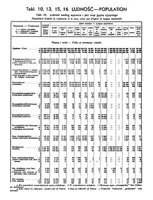 "Polish census of 1931 - 1931 Census of Poland Table 10 ""Ludnosc- Population"", pg.15"