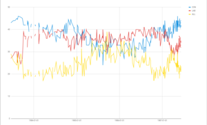 Opinion polling for the United Kingdom general election, 1987 - Image: 1987 UK general Election Opinion Polling Graph
