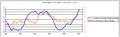 AMO and Atlantic major hurricanes graph.png