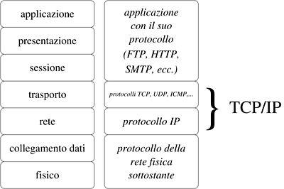 Confronto tra ISO/OSI e TCP/IP