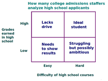 How heavily does an essay weigh on your admissions for Graduate School?