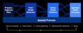 AutoAI-process.png