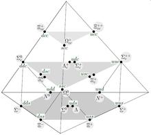 Camino óctuple (física) - Wikipedia, la enciclopedia libre