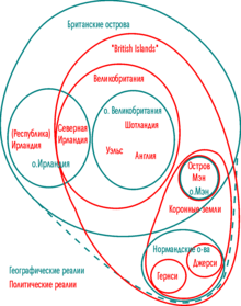 British Isles Euler Diagram-ru.png