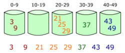 Bucket sort 2.png