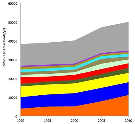 Anthropogenic emissions of CO2-equivalents per year by the 10 largest emitters (the European Union is lumped as a single area, because of their integrated carbon trading scheme). Data sorted based on 2010 contributions. China (party, no binding targets) United States (non-party) European Union (party, binding targets) India (party, no binding targets) Russia (party, binding targets 2008-2012) Indonesia (party, no binding targets) Brazil (party, no binding targets) Japan (party, no binding targets) Congo (DR) (party, no binding targets) Canada (former party, binding targets 2008-2012) Other countries CO2emissions1.jpg