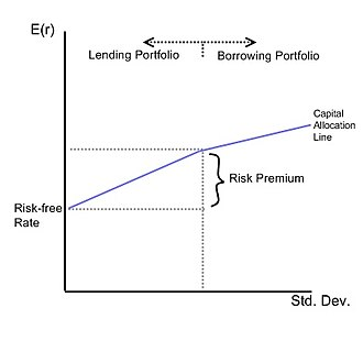 Capital allocation line - An example capital allocation line. As illustrated by the article, the slope dictates the amount of return that comes with a certain level of risk.