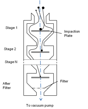 Cascade impactor - Diagram of the apparatus