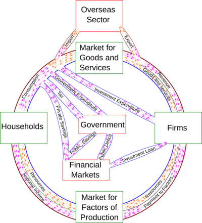 Circular Flow Of Income Wikipedia