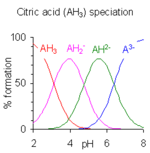 Acid dissociation constant - % species formation calculated with the program HySS for a 10 millimolar solution of citric acid. pKa1 = 3.13, pKa2 = 4.76, pKa3 = 6.40.