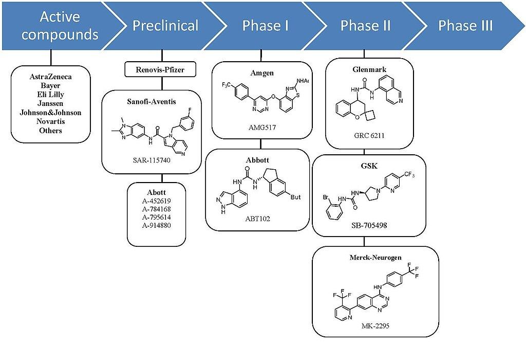 Fájl clinical development of trpv antagonists g wikipédia