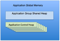 DB2 Application Global Memory.png
