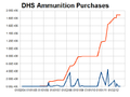 DHS Ammunition Purchases.png