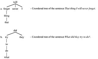 Dependency grammar - Two unordered trees