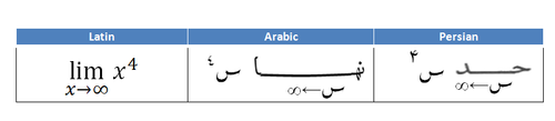 Arabic mathematical limit in different forms