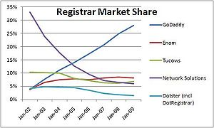 Market share of domain name registrars