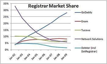 English: Market share of domain name registrars