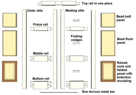 Double Margin Doors Wikipedia
