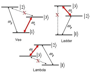 Electromagnetically induced transparency - EIT level schemes can be sorted into three categories; vee, ladder, and lambda.