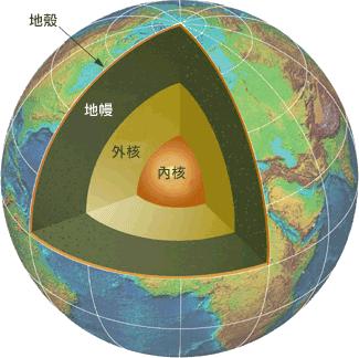 Earth cutaway USDE (zh)