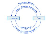 Principles of microeconomicshow economists use theories and the circular flow diagram shows how households and firms interact in the goods and services market and in the labor market the direction of the arrows ccuart Image collections