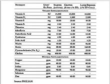 Image Result For Calories Vs Protein