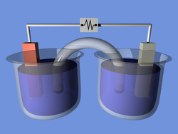 A voltaic cell for demonstration purposes. In this example the two half-cells are linked by a salt bridge separator that permits the transfer of ions, but not water molecules.